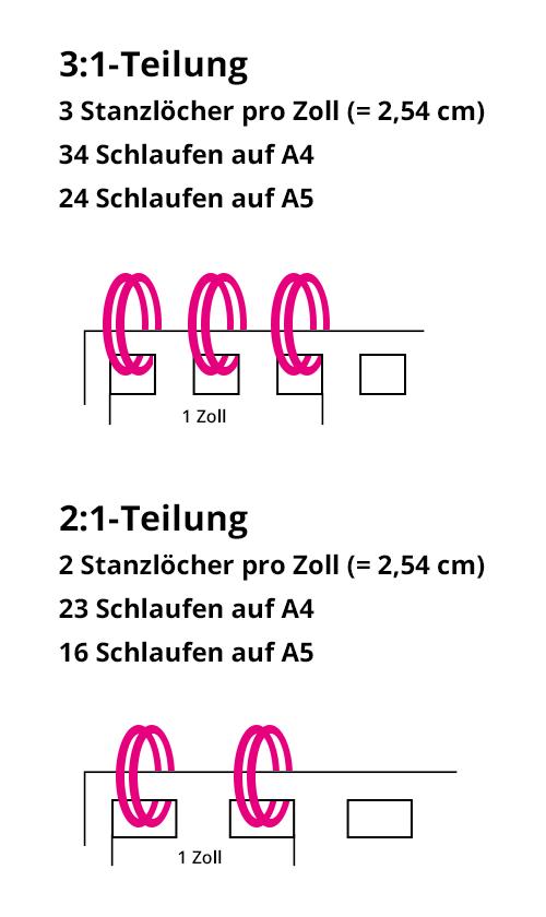 für das Drahtbindegerät typische 3:1-Teilung und 2:1-Teilung